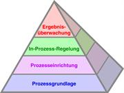 Die Produktionsprozess-Pyramide (Productive Process Pyramid™)
