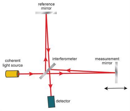 Wie Funktionieren Interferometrische Systeme